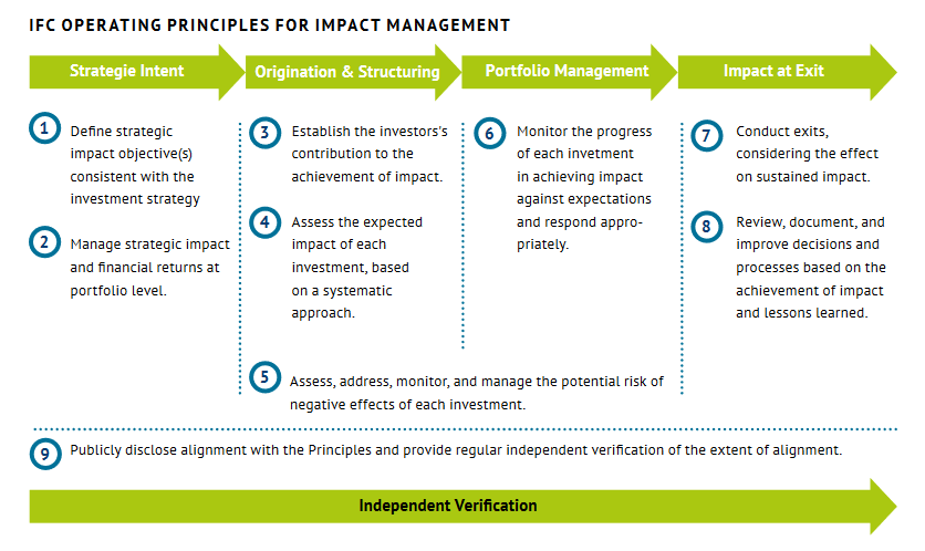 IFC Operating Principles for Impact Management